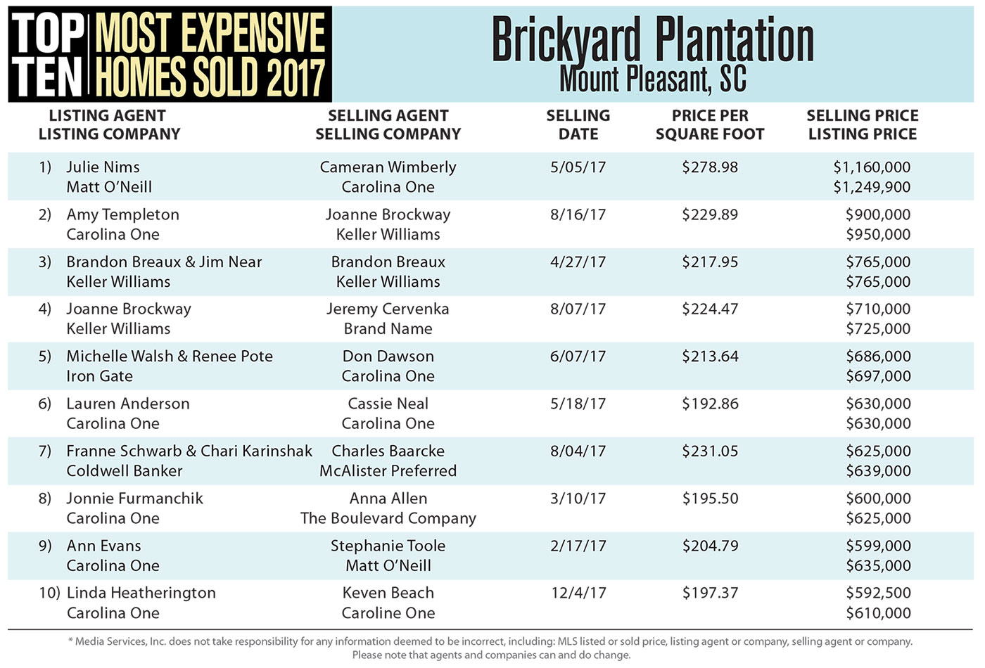 Brickyard Plantation - Top Ten Most Expensive Homes Sold in 2017