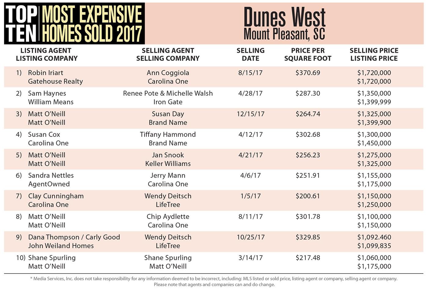 Dunes West Top Ten Most Expensive Homes Sold in 2017