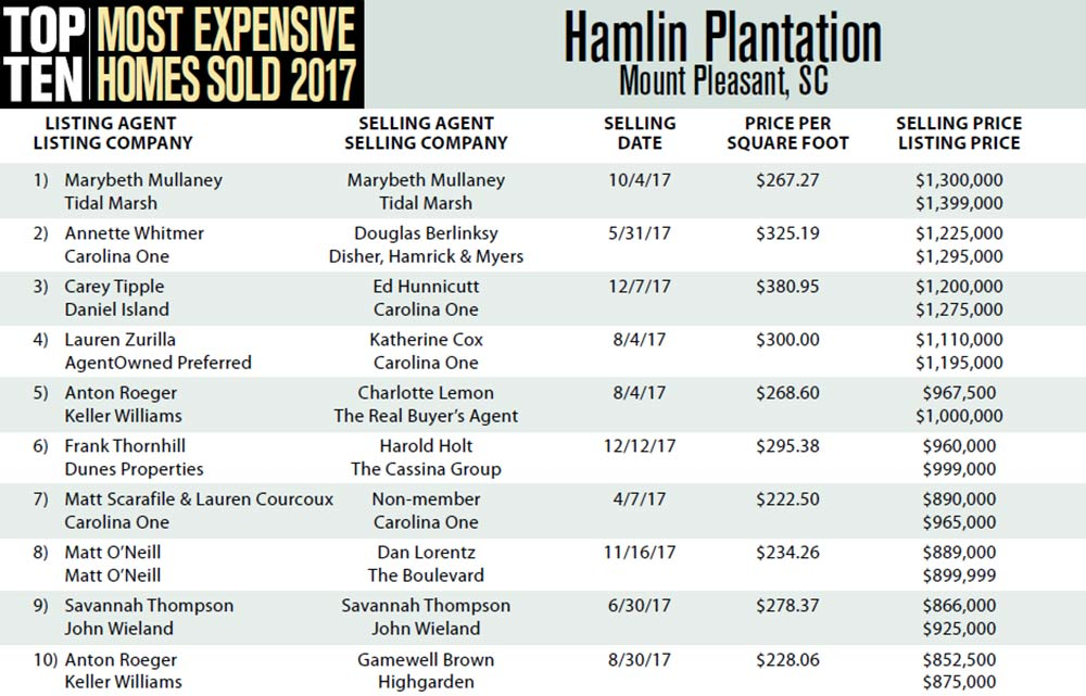 Hamlin Plantation Top Ten Most Expensive Homes Sold in 2017