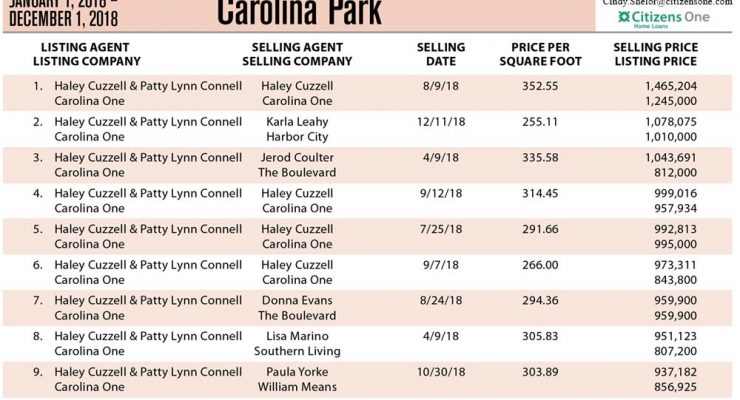 Carolina Park, Mt Pleasant Top Ten Most Expensive Homes Sold in 2018