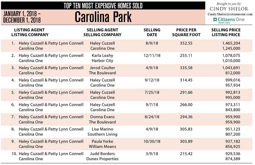 Carolina Park, Mount Pleasant graphic showing the Top 10 Most Expensive Homes Sold in 2018