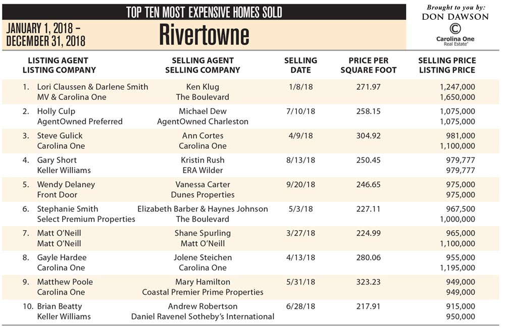 Rivertowne, Mt Pleasant Top Ten Most Expensive Homes Sold 2018