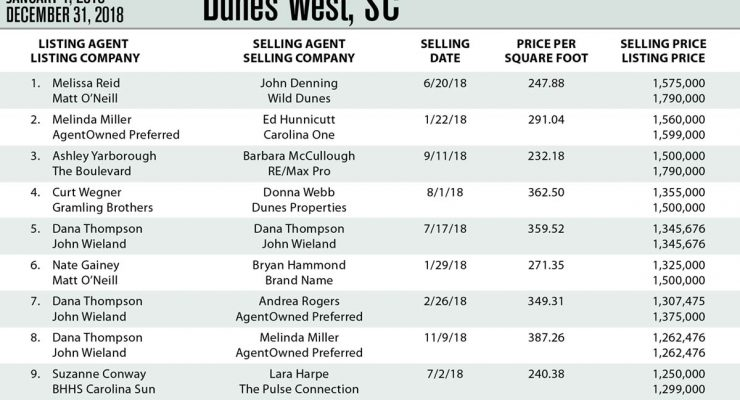 Dunes West, Mt Pleasant Top Ten Most Expensive Homes Sold in 2018