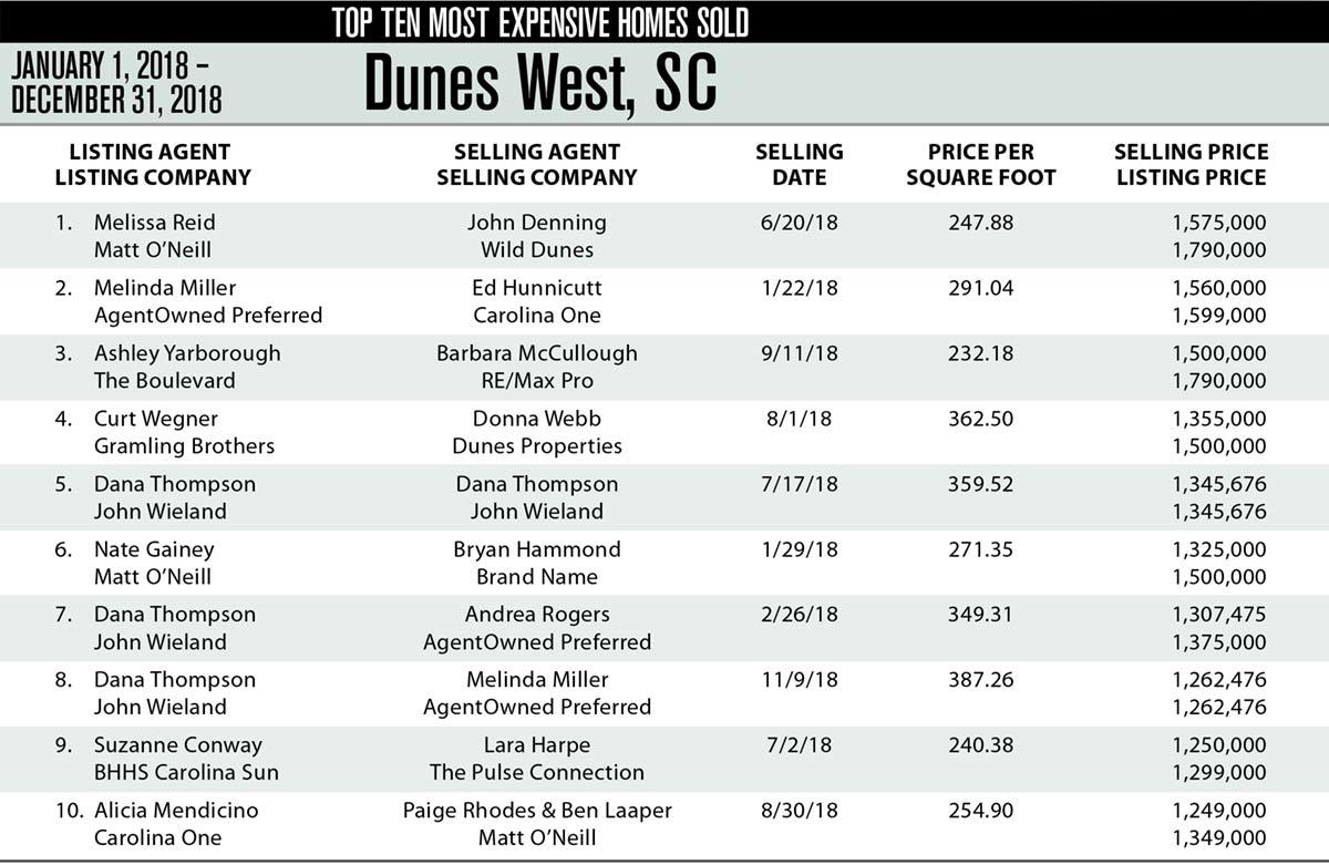 Dunes West, Mt Pleasant Top Ten Most Expensive Homes Sold 2018