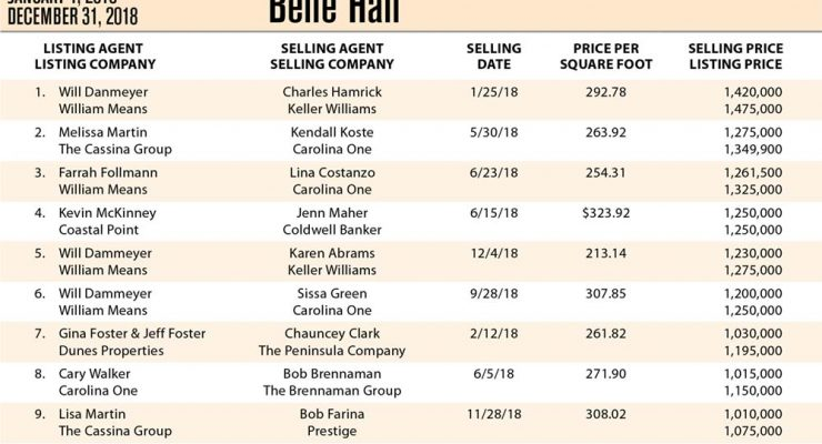 Belle Hall, Mt Pleasant Top Ten Most Expensive Homes Sold in 2018