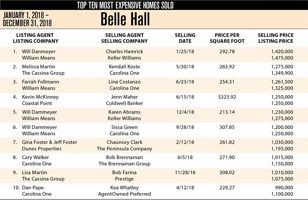 Belle Hall , Mt Pleasant Top Ten Most Expensive Homes Sold in 2018