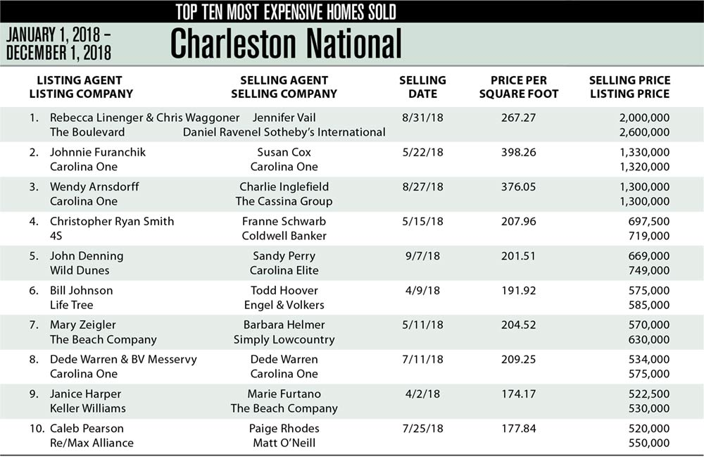 Charleston National, Mt Pleasant Top Ten Most Expensive Homes Sold in 2018