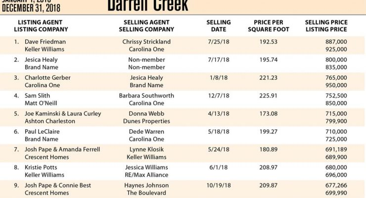 Darrell Creek, Mt Pleasant Top Ten Most Expensive Homes Sold in 2018