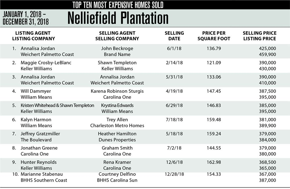 Nelliefield Top Ten Most Expensive Homes Sold in 2018