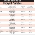 Brickyard Plantation Top 10 Most Expensive Homes Sold 2019