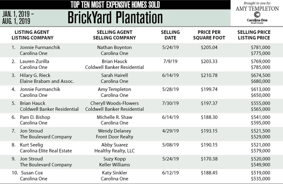2019 Top Ten Most Expenive Homes Sold in Brickyard Plantation