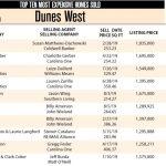 Dunes West Ten Most Expensive Homes Sold in 2019