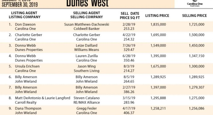 Dunes West Ten Most Expensive Homes Sold in 2019