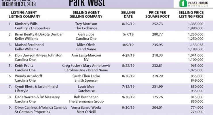 Park West Ten Most Expensive Homes Sold in 2019