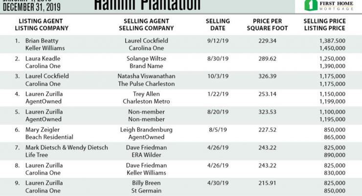 Hamlin Plantation Top Ten Most Expensive Homes Sold in 2019