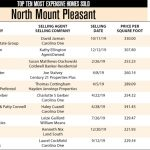 North Mount Pleasant Top Ten Most Expensive Homes Sold in 2019