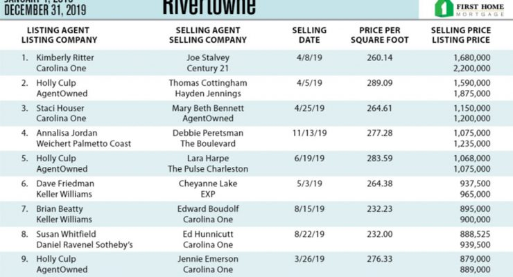 Rivertowne, Mt Pleasant Top Ten Most Expensive Homes Sold in 2019