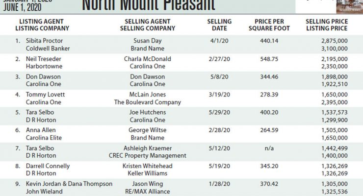 North Mount Pleasant Top Ten Most Expensive Homes Sold in 2020