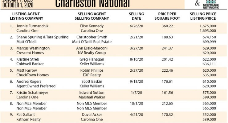 Charleston National, Mt Pleasant Top Ten Most Expensive Homes Sold in 2020