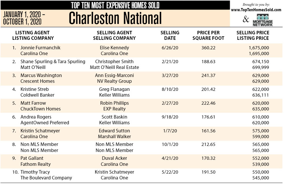 2020 Charleston National, Mount Pleasant Top Ten Most Expensive Homes Sold