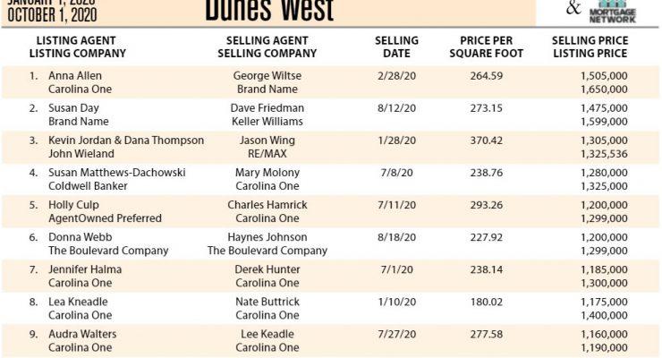 Dunes West, Mount Pleasant Ten Most Expensive Homes Sold in 2020