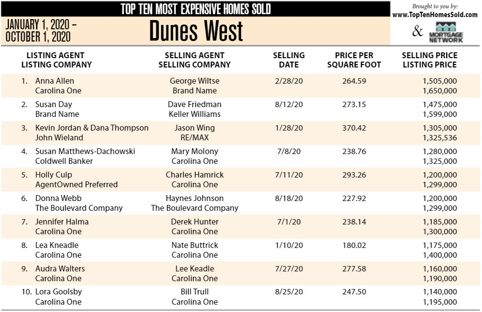 Dunes West, Mount Pleasant Ten Most Expensive Homes Sold in 2020