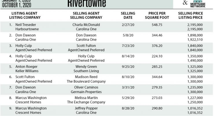 Rivertowne, Mt Pleasant Top Ten Most Expensive Homes Sold in 2020