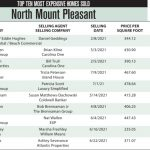 2021 North Mount Pleasant, SC Top 10 Most Expensive Homes Sold